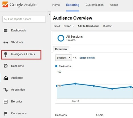 15 Google Analytics Tips to Speed Up Your Website Data Analysis & Optimization | SteveB's Social Learning Scoop | Scoop.it