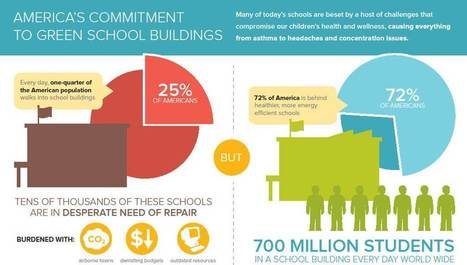 The Importance of Green Schools [Infographic] | green infographics | Scoop.it