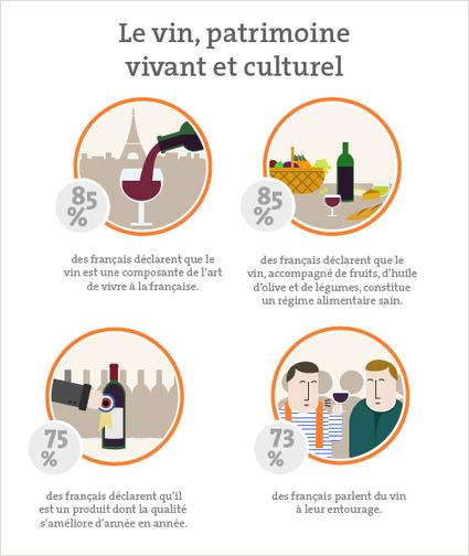 Le Vin: l'atout cœur des français! - Vin et société | le Vin : de la stratégie à la communication | Scoop.it