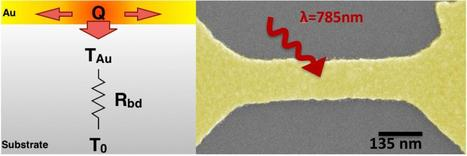 Scientists detect thermal boundary that hinders ultracold experiments | Amazing Science | Scoop.it