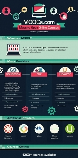 MOOCs Cheatsheet Infographic   Learning, Learning Technologies & Infographics - Interest Piques   Scoop.it