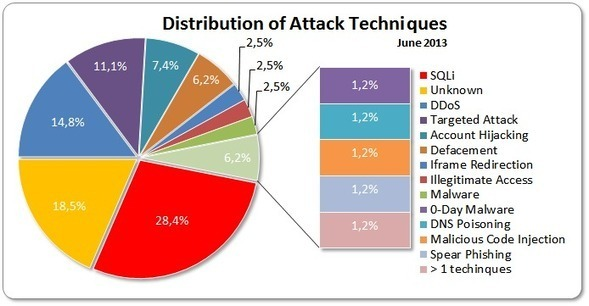 June 2013 Cyber Attacks Statistics