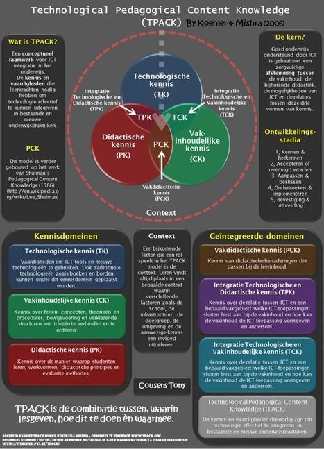 Nederlandstalige TPACK Infographic en TPACK Prezi | De integratie van ICT-e in het curriculum van de lerarenopleiding | Scoop.it