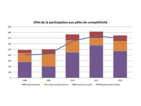 Pôles de compétitivité : quels effets sur la dépense privée de R&D ? | Institut de Recherche Dupuy de Lôme - CNRS FRE 3744 | Scoop.it