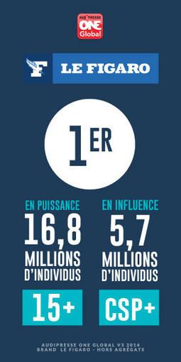 Les Français et leurs usages mobiles | social média  brand expérience | Scoop.it