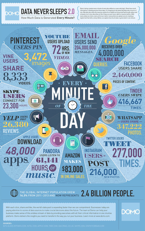 How Much Data Is Generated On Twitter, Instagram, Vine, Tinder & WhatsApp Every Minute? [STATS] - AllTwitter | Veille pro | Scoop.it