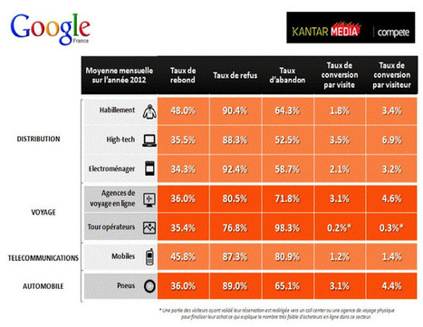 Google et Kantar Media publient le 1er baromètre sectoriel sur la performance de conversion des sites e-commerce français | e-commerce & m-commerce | Scoop.it