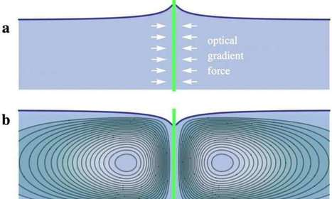 Physicists make first observation of the pushing pressure of light | Aprendiendo a Distancia | Scoop.it