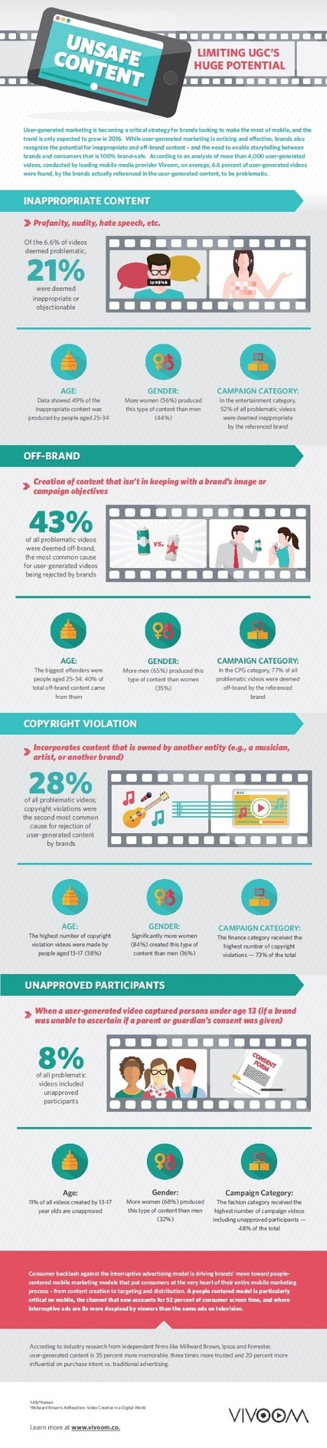 Beware of Unsafe User-Generated Content [Infographic] | Integrated Brand Communications | Scoop.it