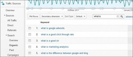 3 Ways to Find Questions to Answer in Your Content | Web Analytics and Web Copy | Scoop.it