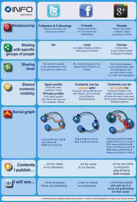 MediasSociaux.fr > L'avenir de Google+ se dévoile | Adopter Google+ | Scoop.it