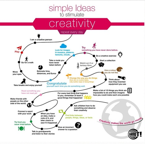 Handy Visual Featuring 20+ Ways to Stimulate Creativity | International School Libraries | Scoop.it