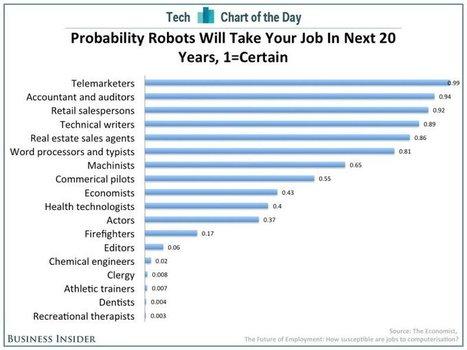 Les robots prendront-ils votre emploi d'ici 20 ans?   It's a geeky freaky cheesy world   Scoop.it