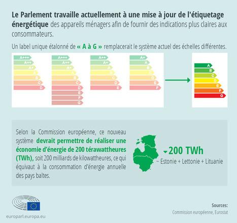 Efficacité énergétique : vers un nouvel étiquetage des produits ménagers | D'Dline 2020, vecteur du bâtiment durable | Scoop.it