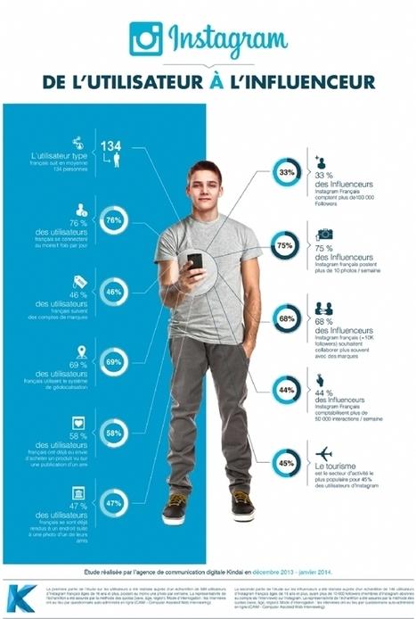 Infographie | Les influenceurs Instagram : une aubaine pour les marques | Brand content | Scoop.it