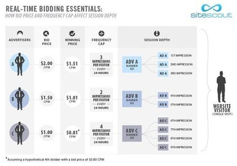 The Mechanics of Real-Time Bidding | Digital Advertising & Planning | Scoop.it
