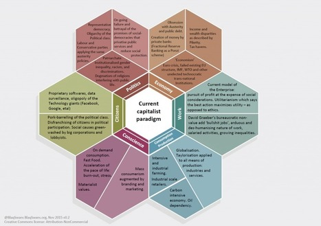 Mapping the Emerging Post-Capitalist Paradigm and Its Main Thinkers | Peer2Politics | Scoop.it