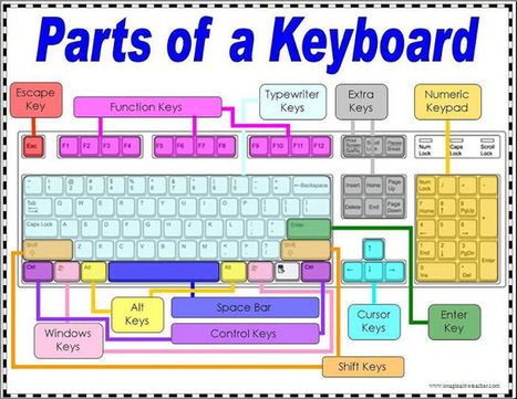 Parts of a Computer Keyboard | Computer Classes @ VU College | Scoop.it