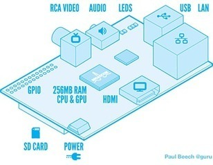 Raspberry Pi Review & Initial How-To Setup Guide | Raspberry Pi | Scoop.it