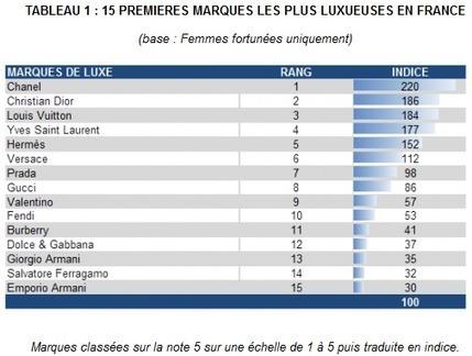Chanel se distingue auprès des femmes les plus aisées selon le ... - 100% média | Maison Chanel | Scoop.it
