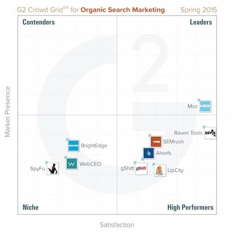 The Top-Rated SEO Tools by Marketers | Content Creation, Curation, Management | Scoop.it