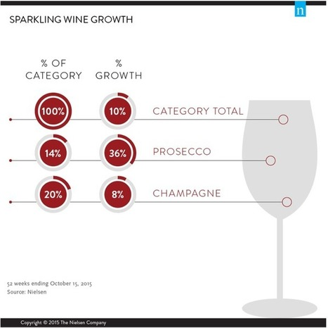 Champagne vs. Prosecco: Who's got the upper hand on growth and driving new customers? | Wine Industry Insight | Grande Passione | Scoop.it
