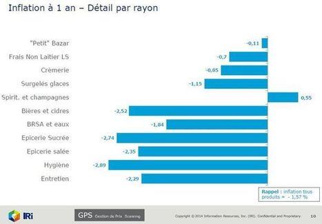 Déflation: le bilan du mois d'octobre en hypers et supermarchés | Indicateurs conso | Scoop.it