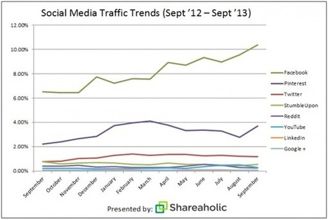 Facebook And Pinterest Dwarf Twitter In Referral Traffic [CHART] - AllTwitter | Digital Marketing News & Trends... | Scoop.it
