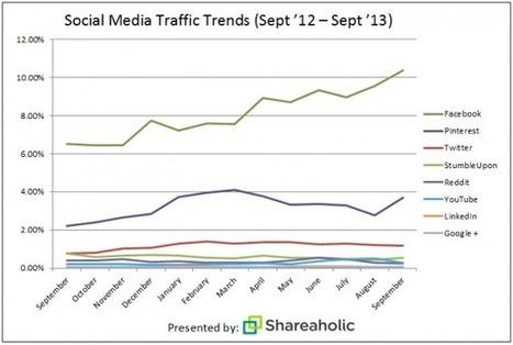Facebook And Pinterest Dwarf Twitter In Referral Traffic [CHART] - AllTwitter | Pinterest | Scoop.it