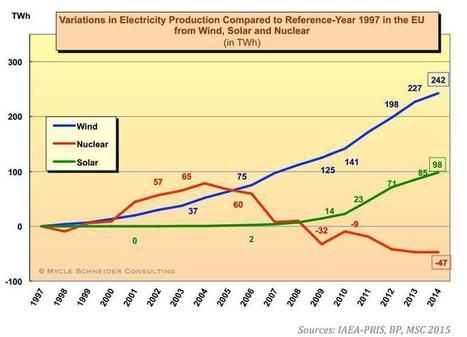 """L'inexorable déclin du nucléaire face aux énergies renouvelables   """"Conférence environnementale et transition énergétique""""   Scoop.it"""