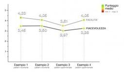 Uno studio sulla compilazione delle form | Social Media Italy | Scoop.it