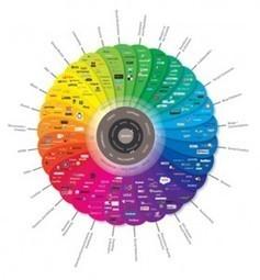 Cómo crear una infografía (infographic): Pasos para diseñarla | Marketing Digital | +Información | Scoop.it