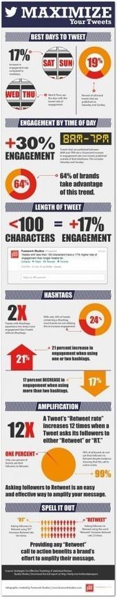 How to Jumpstart Engagement on Twitter #infographic - | sabkarsocialmediaInfographics | Scoop.it