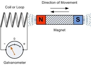 Questions and answers on Electromagnetic Induction with proper diagrams | A much required Education | Scoop.it