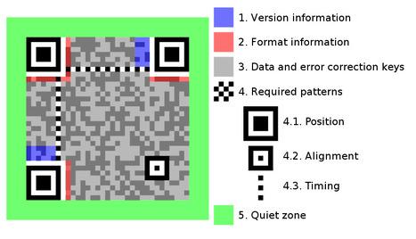 QR Code Structure Example | QRart | Scoop.it