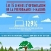Infographie : 15 leviers d'optimisation de la performance e-mailing | CRM, fidélité | E-marketing | Scoop.it