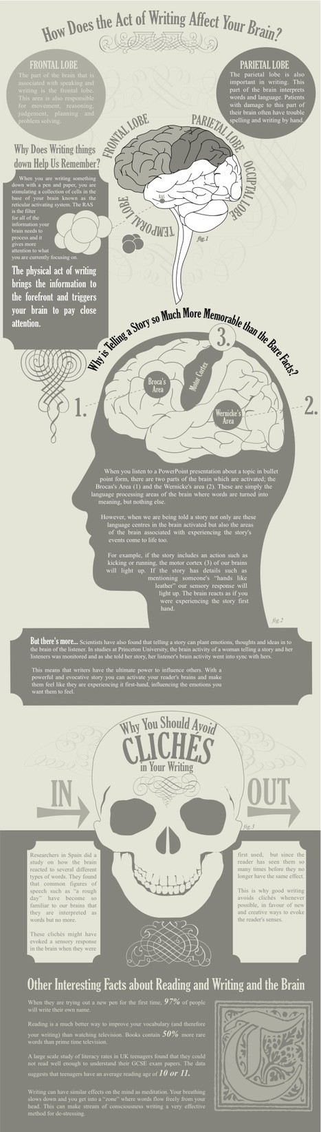 How Does Writing Affect Your Brain? [infographic] | Feed the Writer | Scoop.it