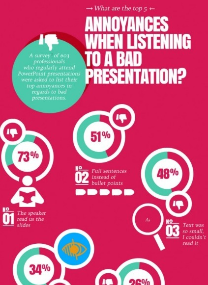 Infographic: What is the cost of a bad PowerPoint presentation? | Dyslexia, Literacy, and New-Media Literacy | Scoop.it