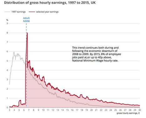 Wage Inequality in the UK: More jobs being paid close to the minimum wage | Developments in the UK Economy | Scoop.it