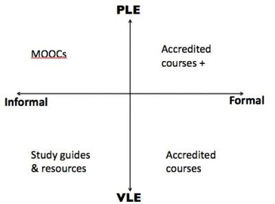 Leeromgevingen, zelf- en instituutsgeorganiseerd leren | DLWO | Scoop.it