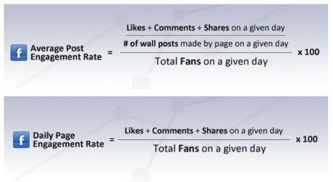 Come misurare l'engagement di Facebook | Engagement metrics | Scoop.it