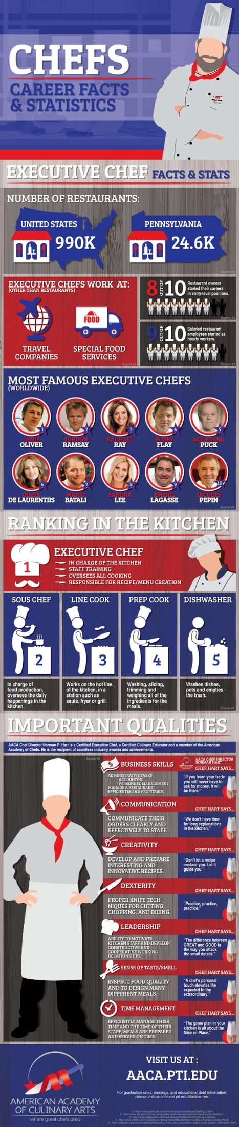 Chefs: Career Facts and Statistics | Plan a Family Reunion In Miami | Scoop.it