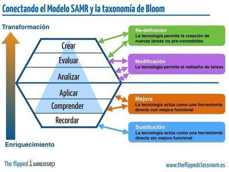 Integrando SAMR con la Taxonomía de Bloom | Infografía | Representando el conocimiento | Scoop.it