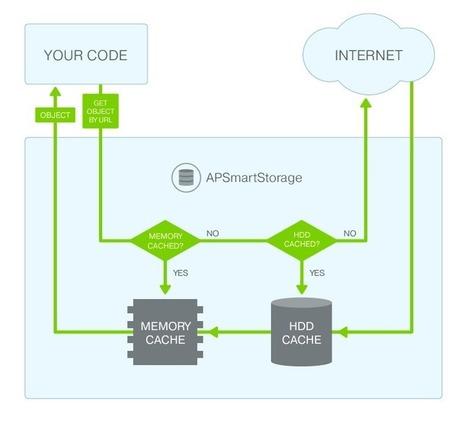 APSmartStorage   iOS & OS X Development   Scoop.it