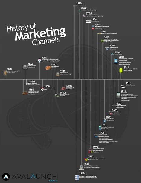 The History of Marketing Channels | InTime - Social Media Magazine | Scoop.it