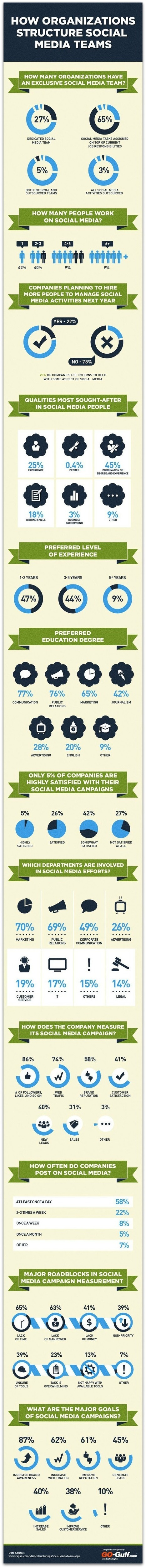 Infographic: Only 5% of companies highly satisfied with their social media campaigns – with quarter not satisfied | Social Media Article Sharing | Scoop.it