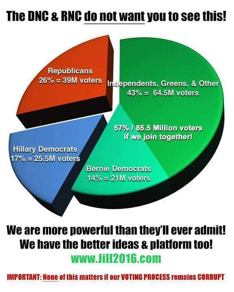 #FF What is the real voter distribution in the #USA #DNC #elections #Stein #Independents #NeverHillary #JillnotHill   USA the second nazi empire   Scoop.it