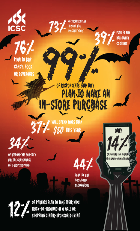 Halloween 2015 Infographic | The Center of Shopping | Southern California Commercial Real Estate & Scoops on Retail | Scoop.it