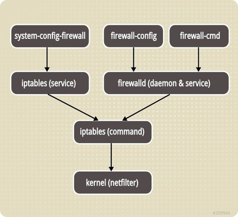 Revenir à Iptables sous CentOS / Red Hat 7 | Informatique | Scoop.it