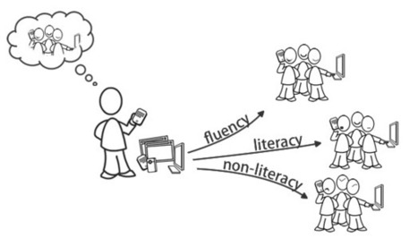 The Difference Between Digital Literacy and Digital Fluency | SociaLens Blog | The Ischool library learningland | Scoop.it